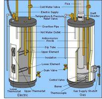 Cómo reemplazar un calentador de agua caliente que se escapa